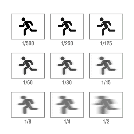 motion blur in photographs